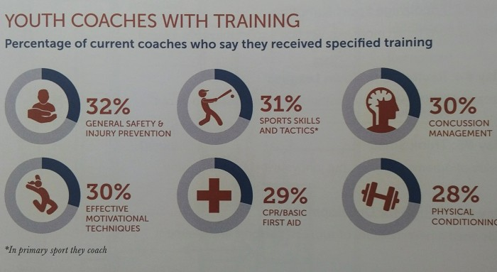 Project Play Coach Training Data